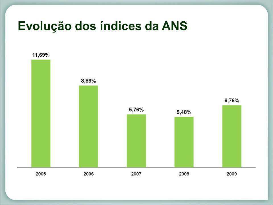 Evolução dos índices da ANS