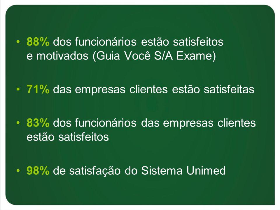 88% dos funcionários estão satisfeitos e motivados (Guia Você S/A Exame) 71% das empresas clientes estão satisfeitas 83% dos funcionários das empresas