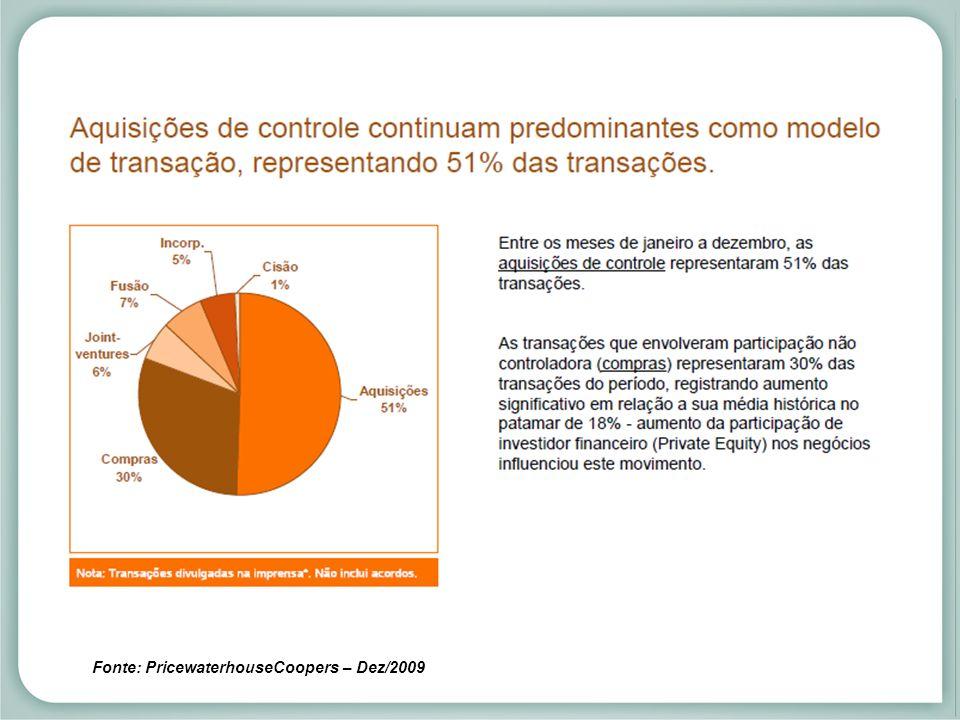 Fusões e aquisições anunciadas no mercado brasileiro Fonte: PricewaterhouseCoopers – Dez/2009