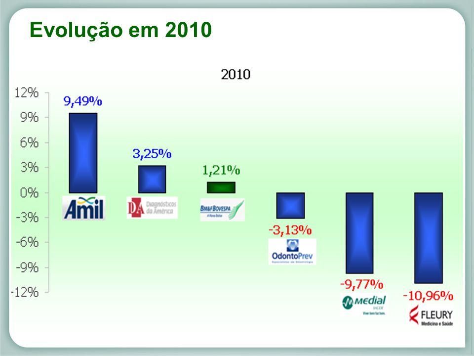 Evolução em 2010