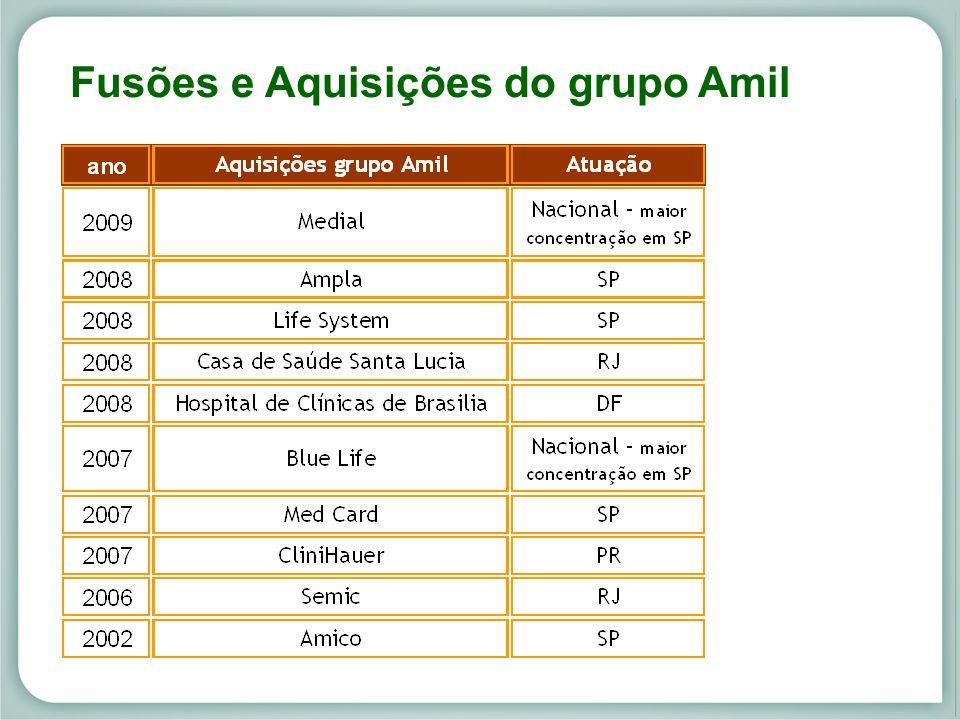 Mercado de Saúde Suplementar Fusões e Aquisições do grupo Amil