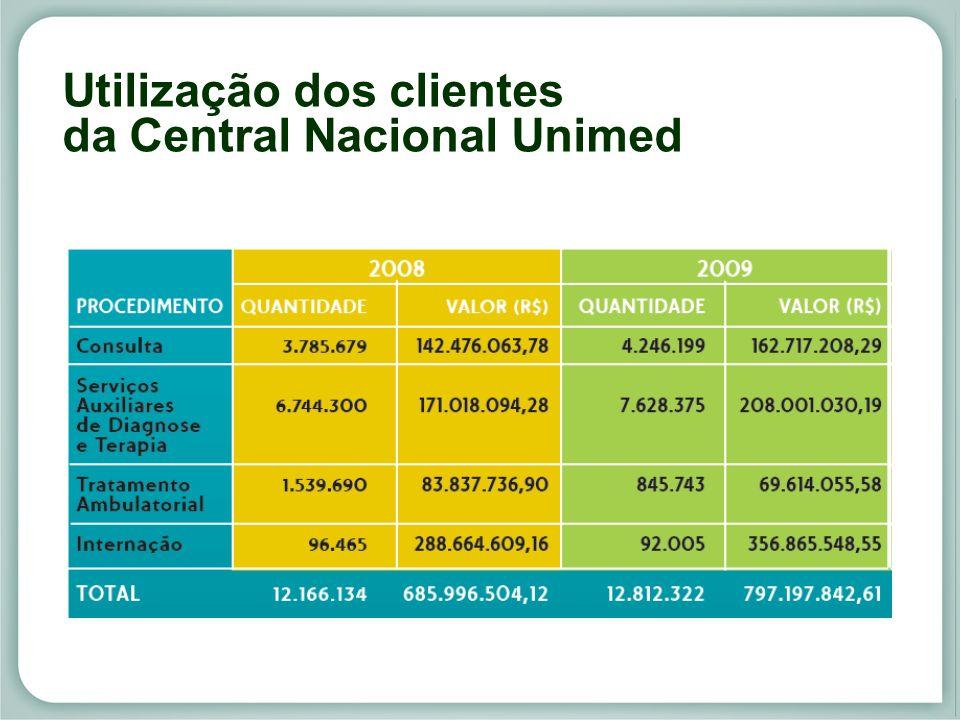 Utilização dos clientes da Central Nacional Unimed