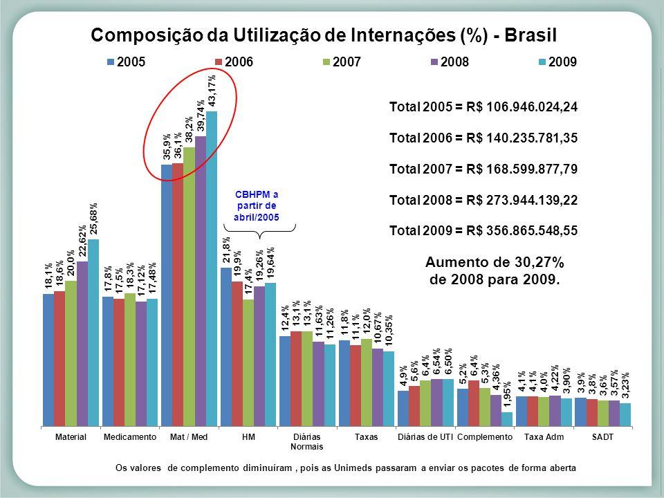 Aumento de 30,27% de 2008 para 2009.