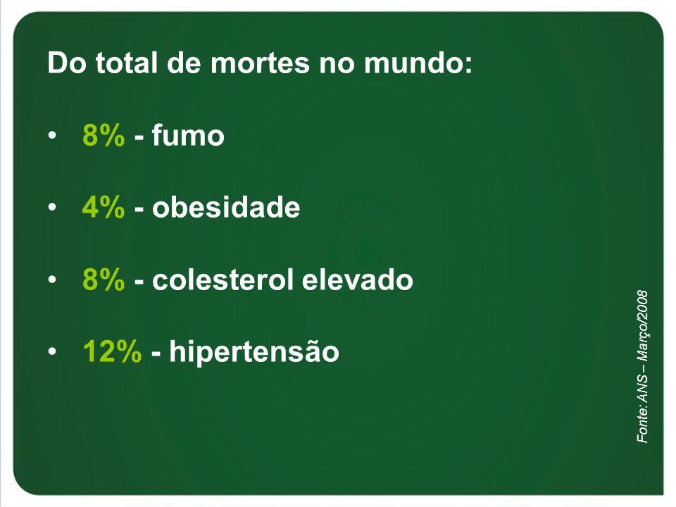 Do total de mortes no mundo: 8% - fumo 4% - obesidade 8% - colesterol elevado 12% - hipertensão Fonte: ANS – Março/2008