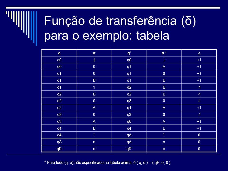 Função de transferência (δ) para o exemplo: tabela qσqσ q0q0+1 q00q1A+1 q10 0+1 q1B B+1 q11q2B q2B B q20q30 q2Aq4A+1 q30 0 q3Aq0A+1 q4B B+1 q4ٱqAٱ0 σ