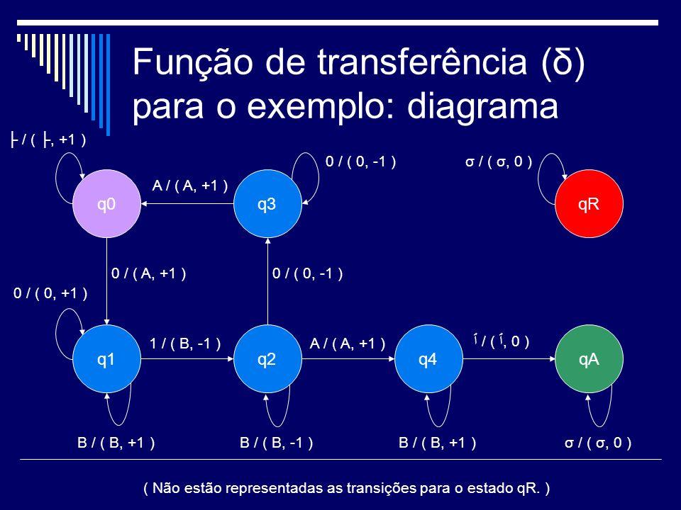 Função de transferência (δ) para o exemplo: diagrama q0 q1qAq4q2 q3qR 0 / ( A, +1 ) 1 / ( B, -1 )A / ( A, +1 ) 0 / ( 0, -1 ) A / ( A, +1 ) ٱ / ( ٱ, 0
