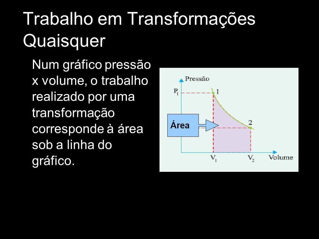 Trabalho em Transformações Quaisquer Num gráfico pressão x volume, o trabalho realizado por uma transformação corresponde à área sob a linha do gráfic