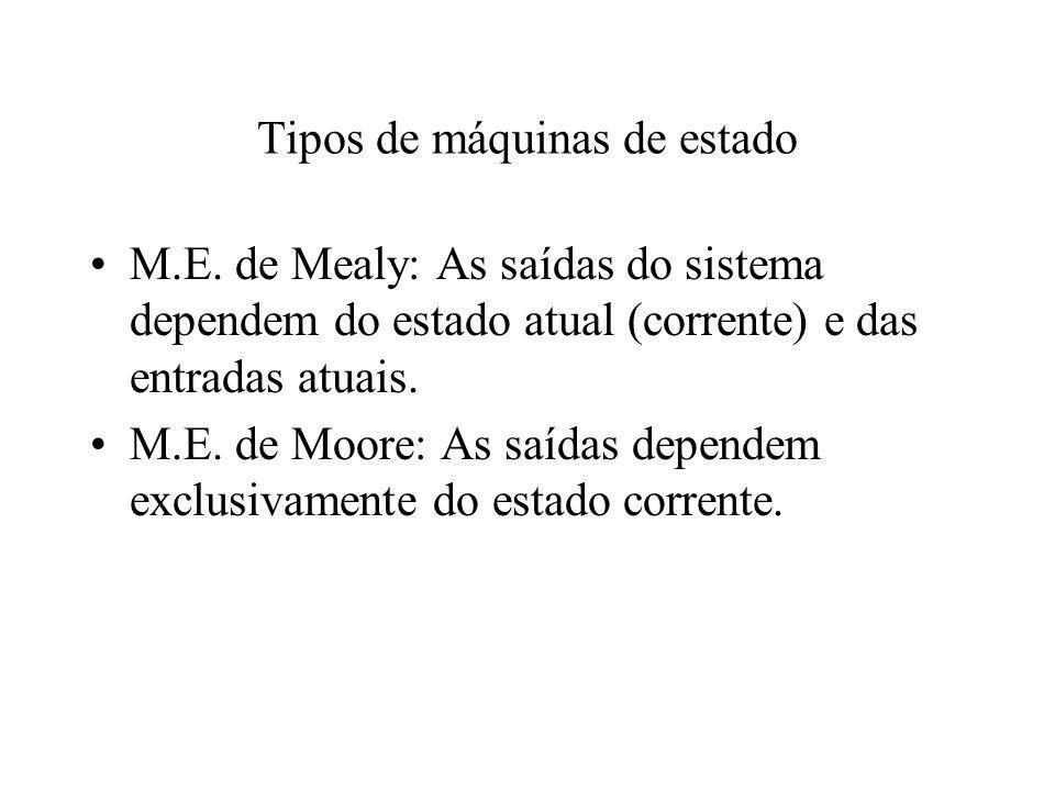 Tipos de máquinas de estado M.E. de Mealy: As saídas do sistema dependem do estado atual (corrente) e das entradas atuais. M.E. de Moore: As saídas de