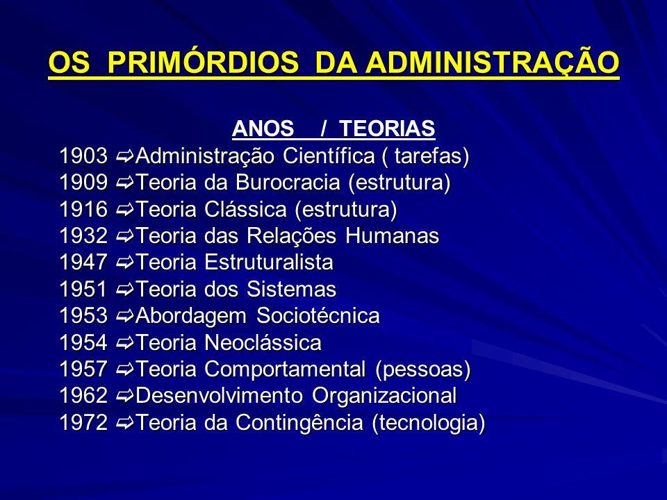 OS PRIMÓRDIOS DA ADMINISTRAÇÃO ANOS / TEORIAS 1903 Administração Científica ( tarefas) 1903 Administração Científica ( tarefas) 1909 Teoria da Burocra
