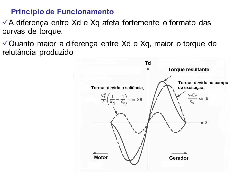 Princípio de Funcionamento A diferença entre Xd e Xq afeta fortemente o formato das curvas de torque. Quanto maior a diferença entre Xd e Xq, maior o