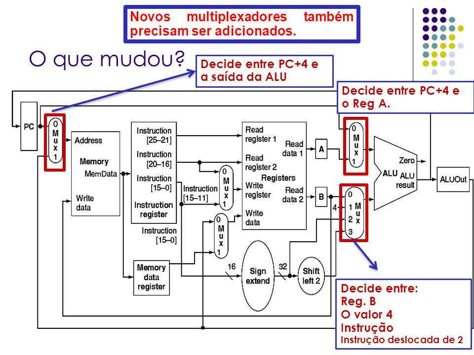 O que mudou? Decide entre PC+4 e a saída da ALU Decide entre: Reg. B O valor 4 Instrução Instrução deslocada de 2 Decide entre PC+4 e o Reg A. Novos m
