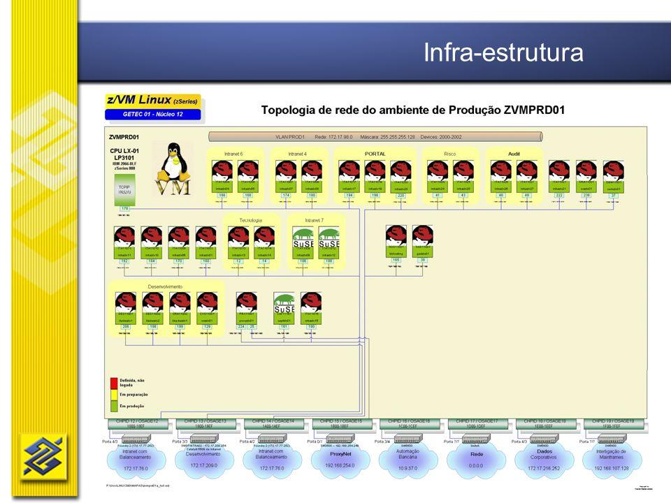 Diretoria de Tecnologia Infra-estrutura