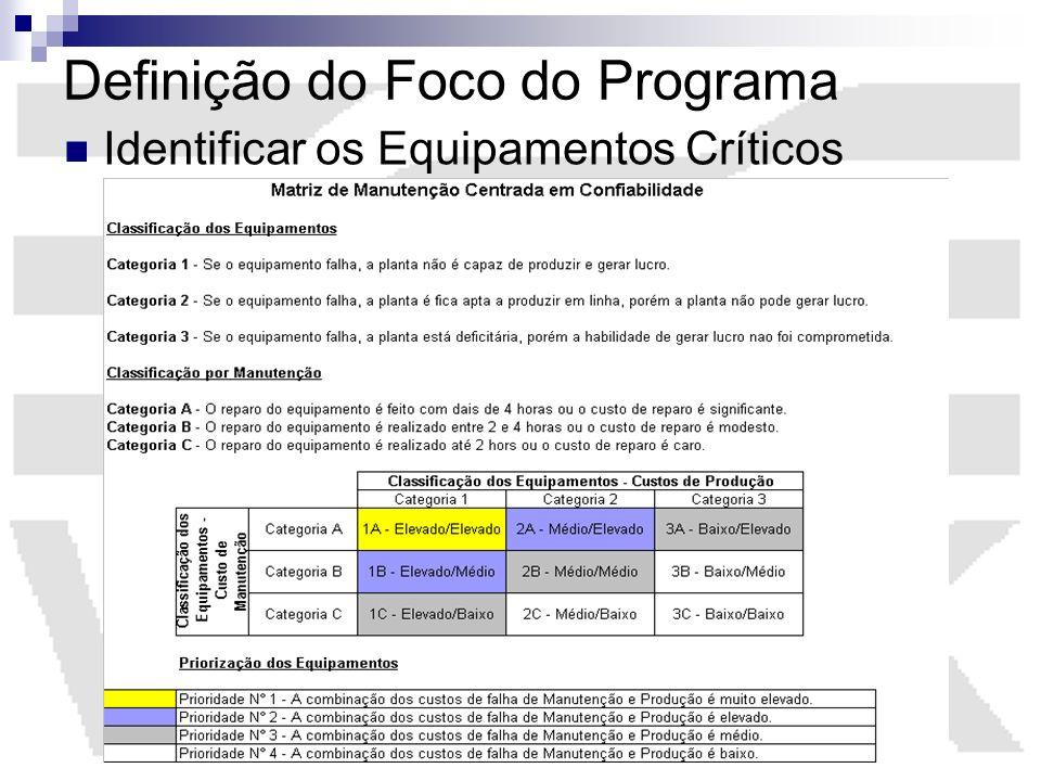 Definição do Foco do Programa Identificar os Equipamentos Críticos