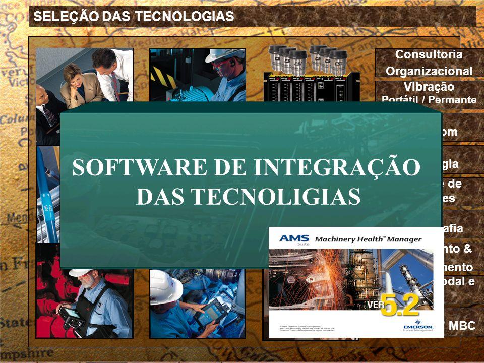 SELEÇÃO DAS TECNOLOGIAS Análise de Motores Consultoria Organizacional Vibração Portátil / Permante Ultra-SomTribologiaTermografia Alinhamento & Balanc