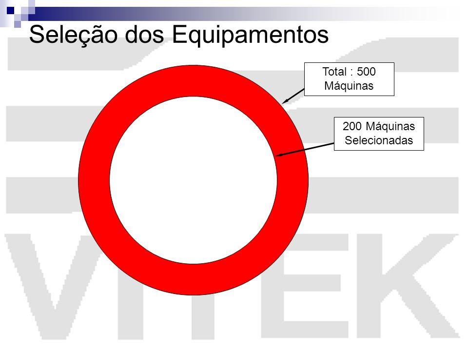 Seleção dos Equipamentos Total : 500 Máquinas 200 Máquinas Selecionadas