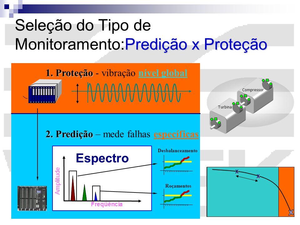 Amplitude Freqüência Espectro Compressor Turbina 1. Proteção 1. Proteção - vibração nível global 2. Predição 2. Predição – mede falhas específicas Des