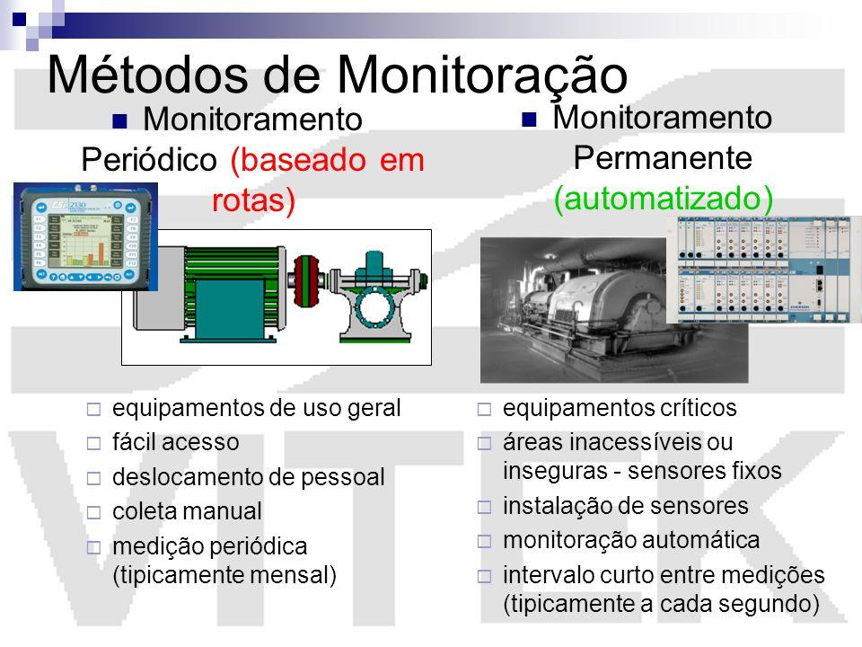 Métodos de Monitoração equipamentos de uso geral fácil acesso deslocamento de pessoal coleta manual medição periódica (tipicamente mensal) equipamento