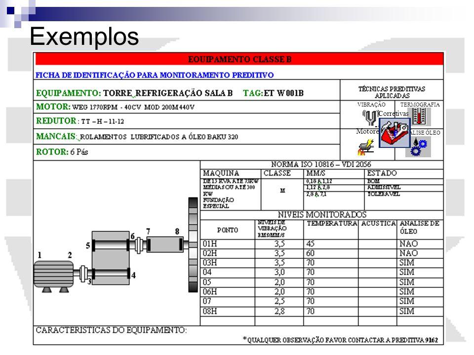 Exemplos ANÁLISE ÓLEO VIBRAÇÃOTERMOGRAFIA Motores Corretivas