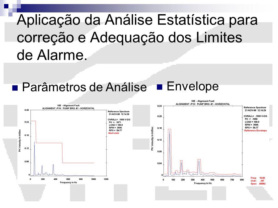 Aplicação da Análise Estatística para correção e Adequação dos Limites de Alarme. Parâmetros de Análise Envelope