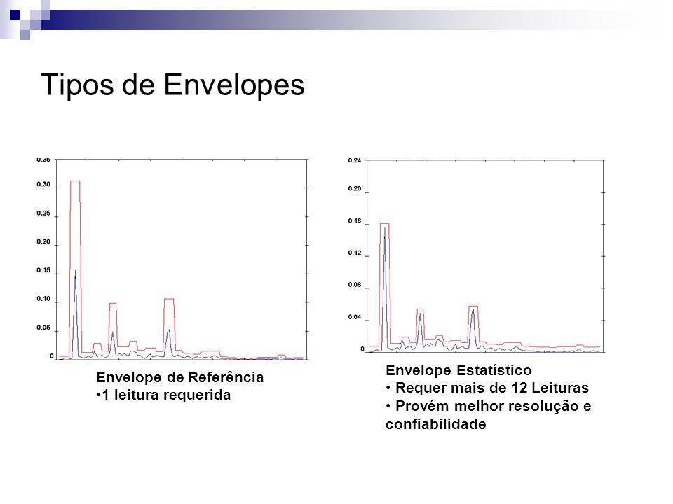 Tipos de Envelopes Envelope Estatístico Requer mais de 12 Leituras Provém melhor resolução e confiabilidade Envelope de Referência 1 leitura requerida
