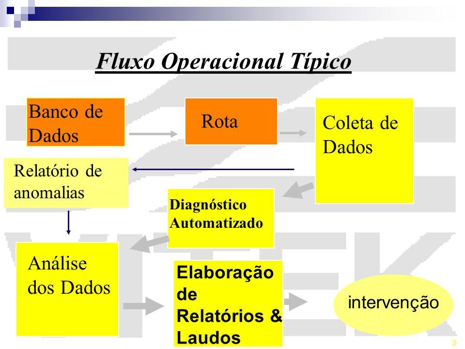 Fluxo Operacional Típico Banco de Dados Coleta de Dados Rota Relatório de Anomalias Análise dos Dados Diagnóstico Automatizado Elaboração de Relatório