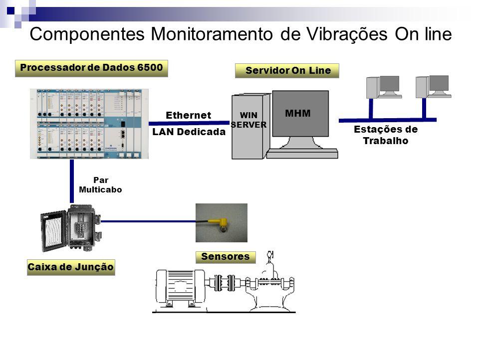 Componentes Monitoramento de Vibrações On line Processador de Dados 6500 Caixa de Junção Sensores Servidor On Line Par Multicabo Estações de Trabalho