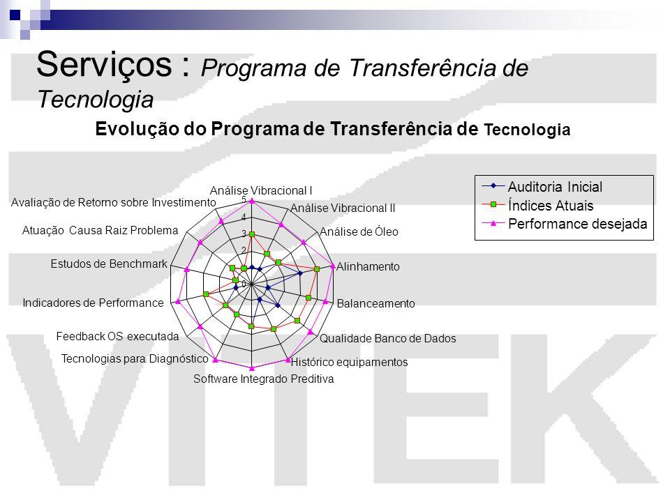 1 Serviços : Programa de Transferência de Tecnologia Evolução do Programa de Transferência de Tecnologia 0 2 3 4 5 Análise Vibracional I Análise Vibra