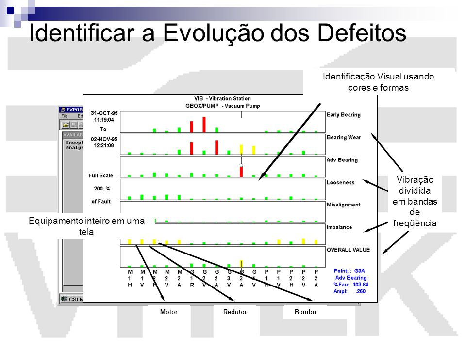 Identificar a Evolução dos Defeitos Identificação Visual usando cores e formas Equipamento inteiro em uma tela MotorRedutorBomba Vibração dividida em
