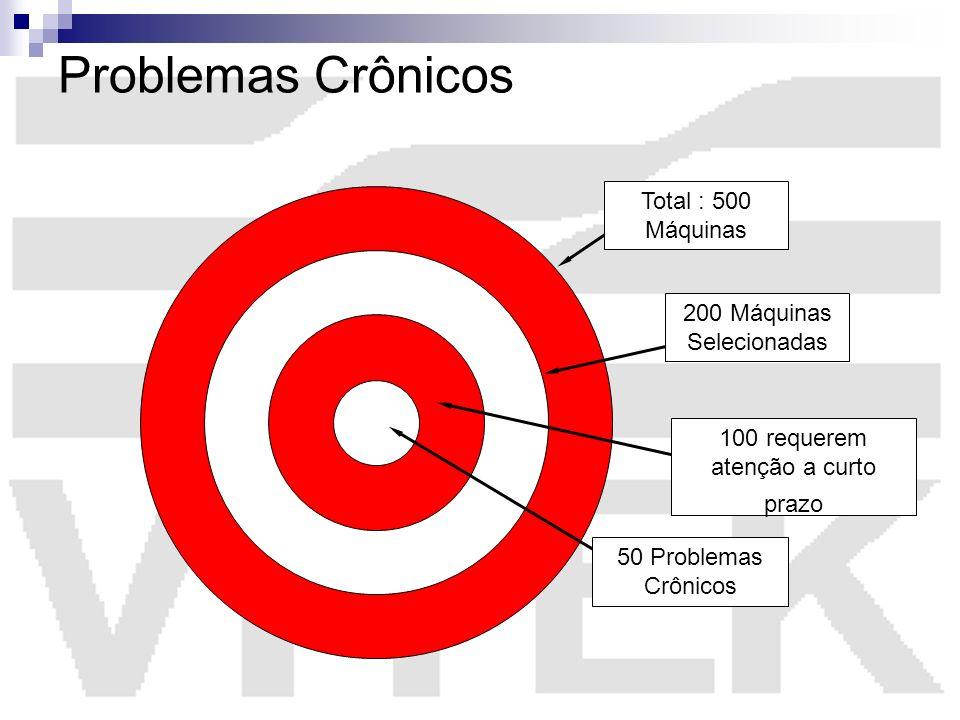 Problemas Crônicos 50 Problemas Crônicos Total : 500 Máquinas 200 Máquinas Selecionadas 100 requerem atenção a curto prazo