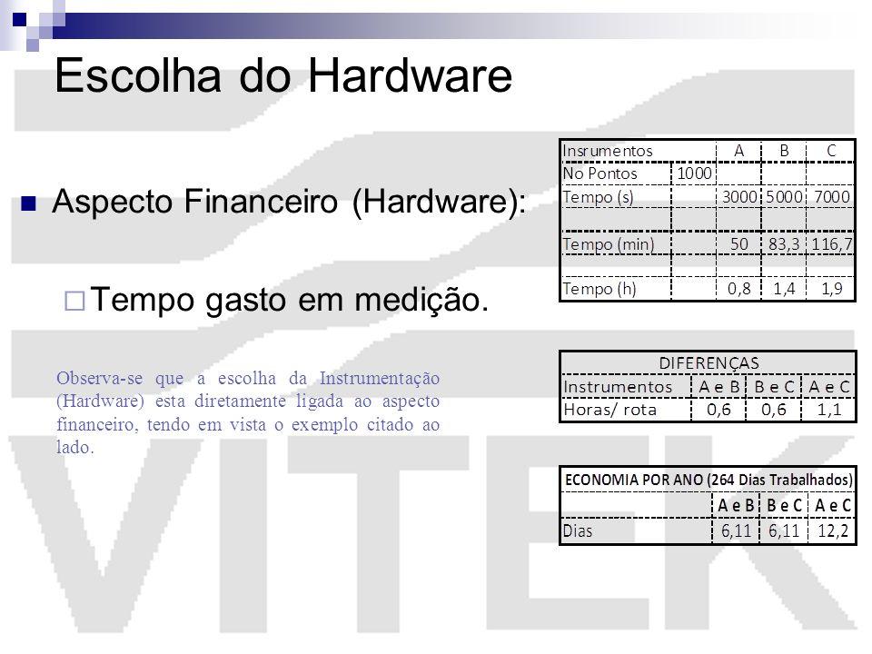 Escolha do Hardware Aspecto Financeiro (Hardware): Tempo gasto em medição. Observa-se que a escolha da Instrumentação (Hardware) esta diretamente liga