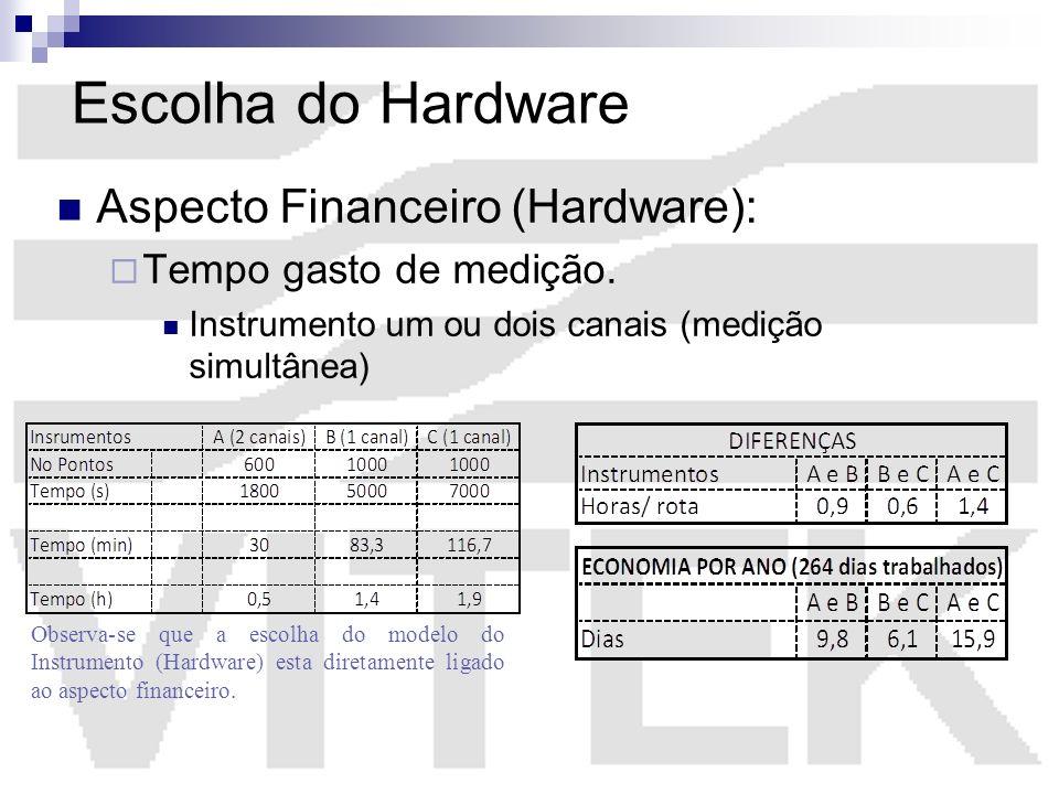 Escolha do Hardware Aspecto Financeiro (Hardware): Tempo gasto de medição. Instrumento um ou dois canais (medição simultânea) Observa-se que a escolha
