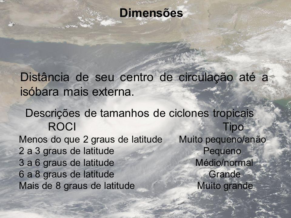 Dimensões Distância de seu centro de circulação até a isóbara mais externa. Descrições de tamanhos de ciclones tropicais ROCI Tipo Menos do que 2 grau