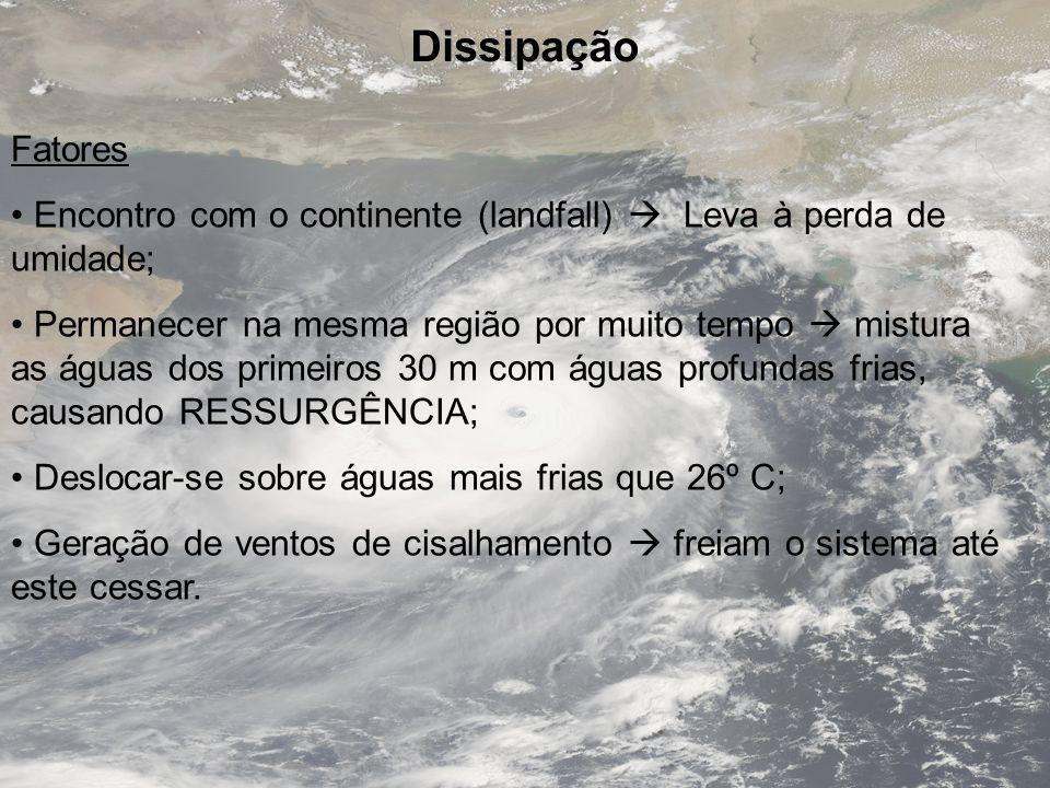 Dissipação Fatores Encontro com o continente (landfall) Leva à perda de umidade; Permanecer na mesma região por muito tempo mistura as águas dos prime
