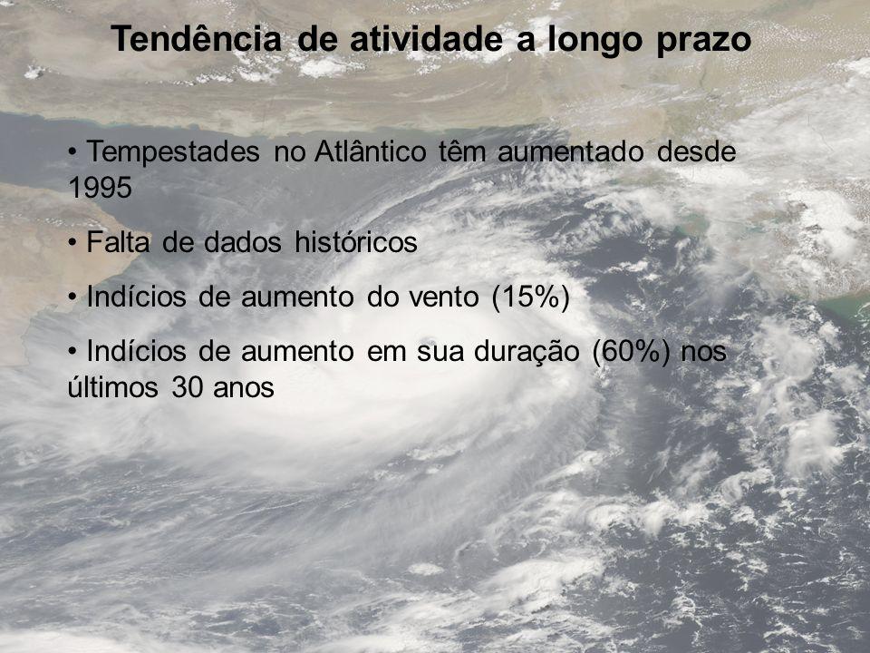 Tendência de atividade a longo prazo Tempestades no Atlântico têm aumentado desde 1995 Falta de dados históricos Indícios de aumento do vento (15%) In