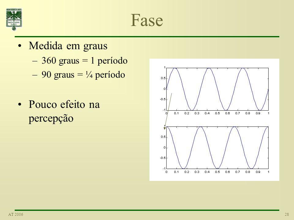 27AT 2006 Repetição Medição –Período (ex: ms) –Frequência (Hz) Número de ciclos por segundo –Lembram-se dos 50 Hz da electricidade lá de casa ?! Perce