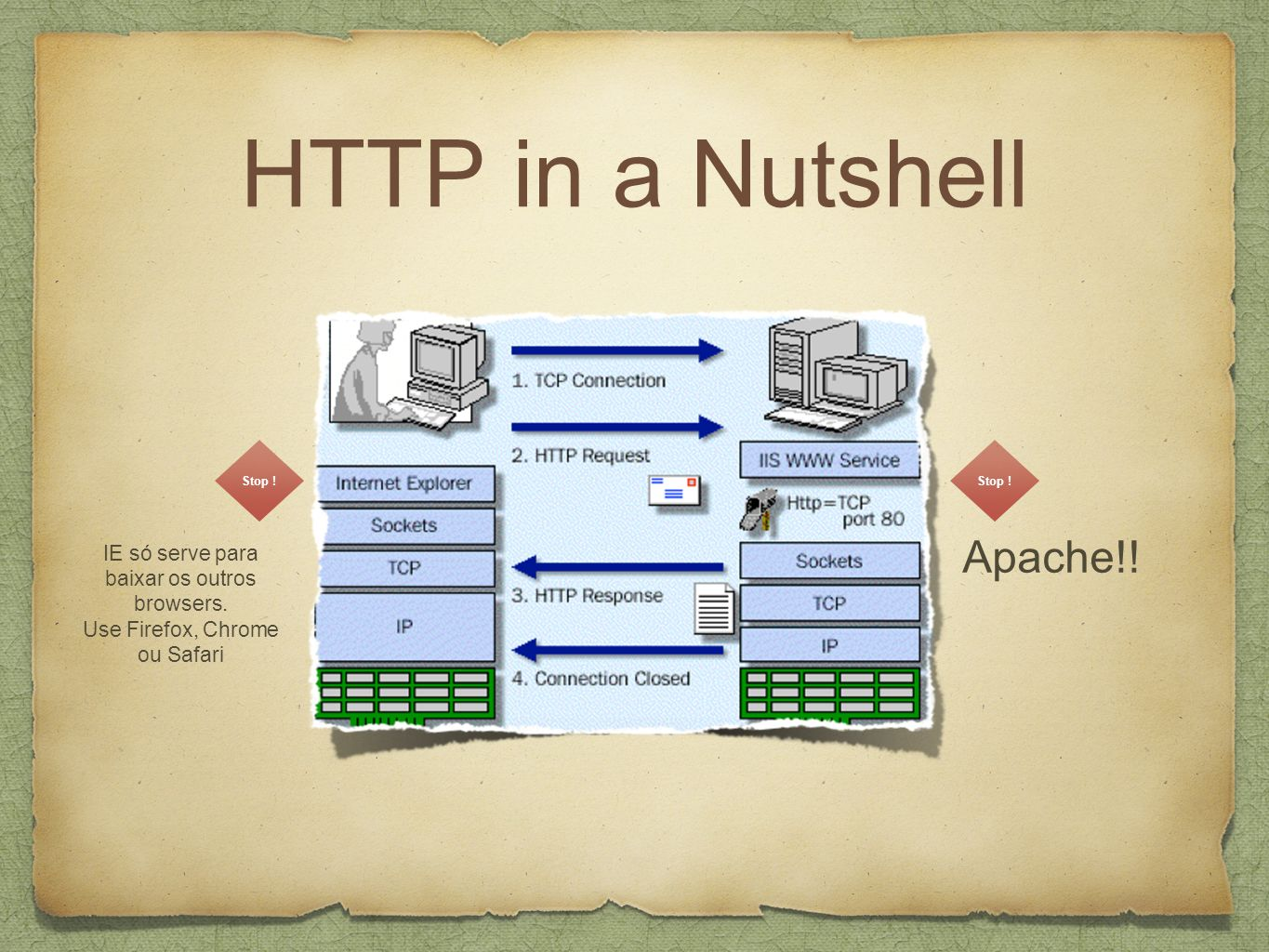 HTTP in a Nutshell Stop .IE só serve para baixar os outros browsers.