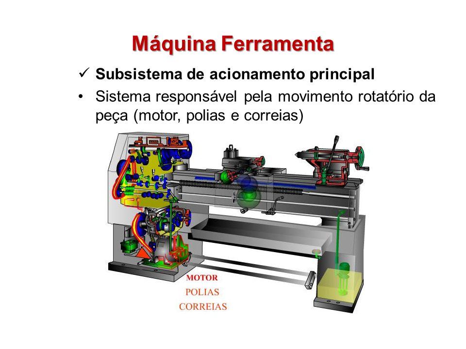 Máquina Ferramenta Subsistema de acionamento principal Sistema responsável pela movimento rotatório da peça (motor, polias e correias)
