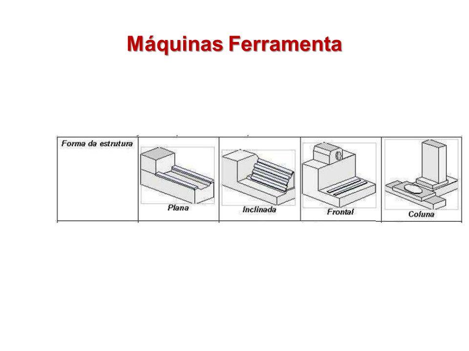 Máquina Ferramenta Subsistema de suporte Sustentação de todos os órgãos da máquina Constituido por apoios, barramento e guias