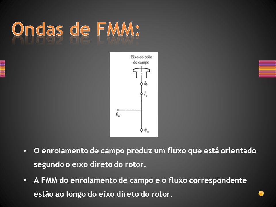 O enrolamento de campo produz um fluxo que está orientado segundo o eixo direto do rotor. A FMM do enrolamento de campo e o fluxo correspondente estão