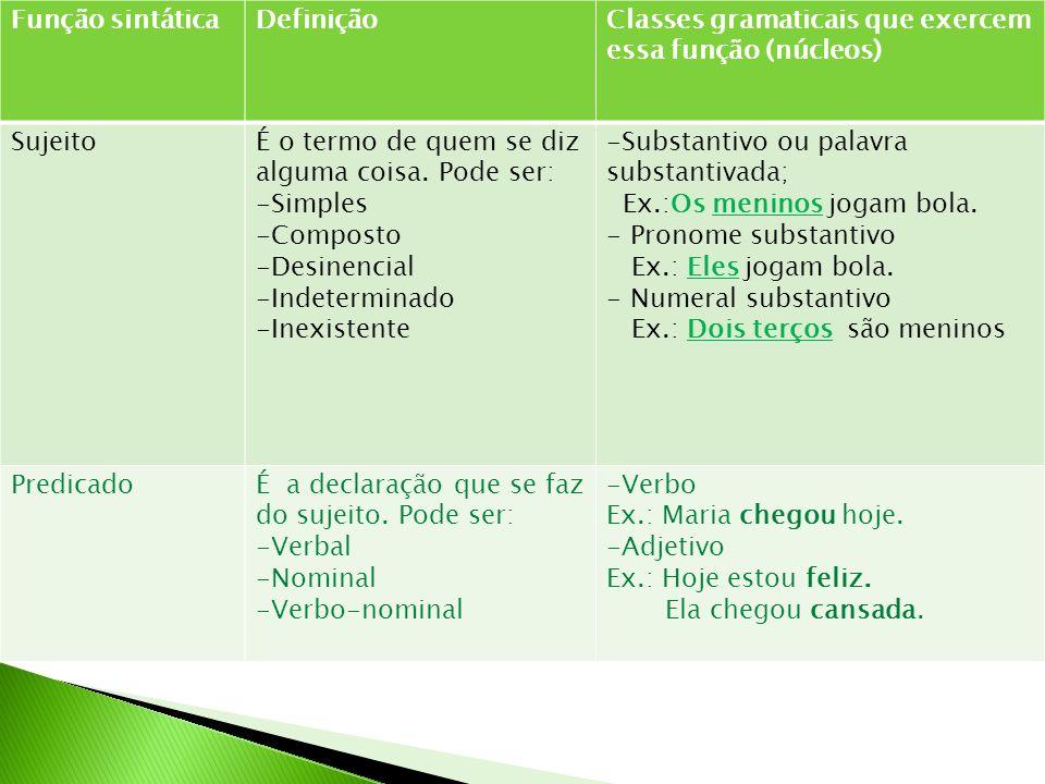 Função sintáticaDefiniçãoClasses gramaticais que exercem essa função (núcleos) SujeitoÉ o termo de quem se diz alguma coisa.