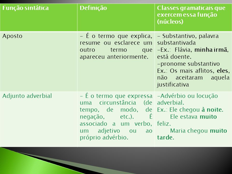 Função sintáticaDefiniçãoClasses gramaticais que exercem essa função (núcleos) Adjunto adnominalÉ a palavra ou expressão que vem junto do núcleo modificando-o.