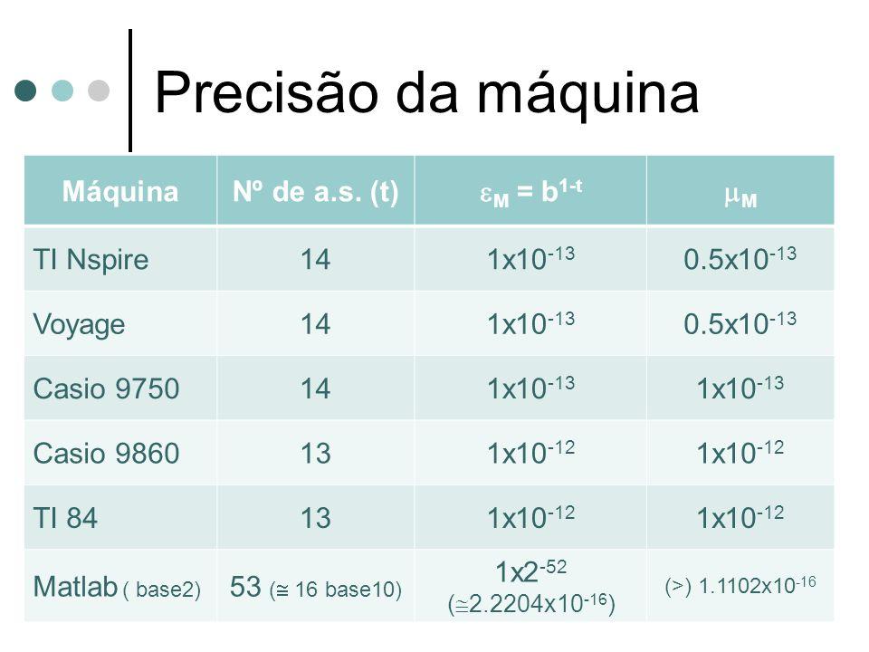 Precisão da máquina MáquinaNº de a.s. (t) M = b 1-t M TI Nspire141x10 -13 0.5x10 -13 Voyage141x10 -13 0.5x10 -13 Casio 9750141x10 -13 Casio 9860131x10