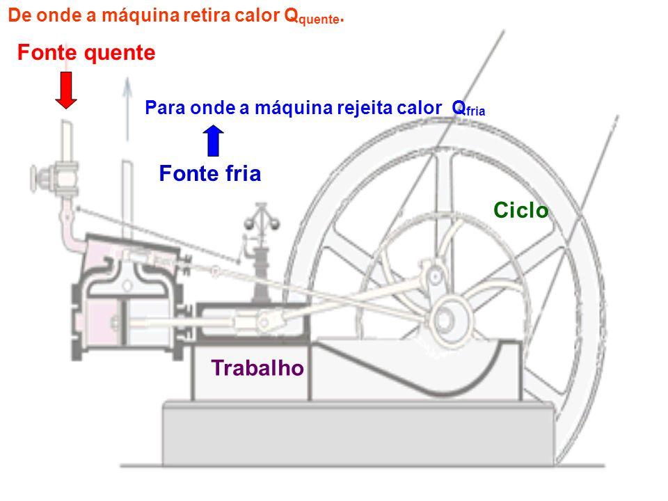 Fonte quente Fonte fria Trabalho Ciclo De onde a máquina retira calor Q quente. Para onde a máquina rejeita calor Q fria