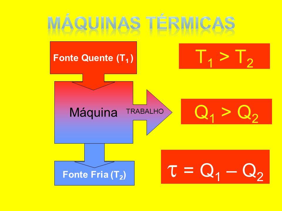 Fonte Fria (T 2 ) Máquina TRABALHO Fonte Quente (T 1 ) T 1 > T 2 Q 1 > Q 2 = Q 1 – Q 2