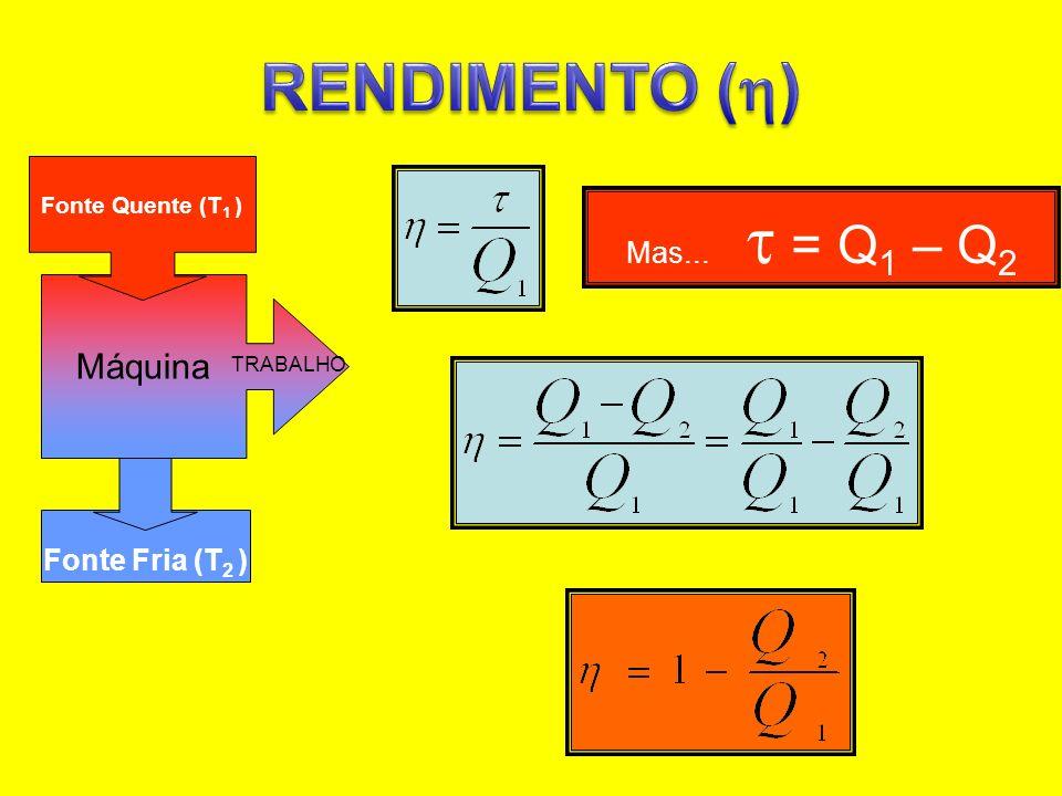 Fonte Fria (T 2 ) Máquina TRABALHO Fonte Quente (T 1 ) Mas... = Q 1 – Q 2