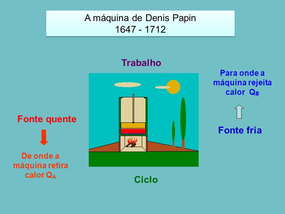 Fonte quente Fonte fria Trabalho Ciclo De onde a máquina retira calor Q A Para onde a máquina rejeita calor Q B A máquina de Denis Papin 1647 - 1712