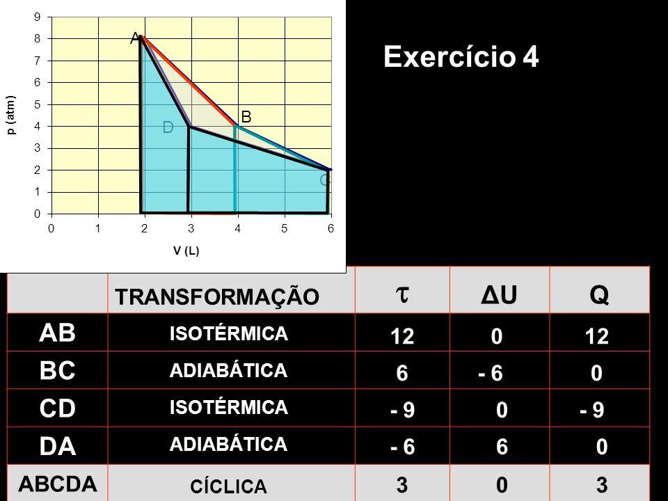 TRANSFORMAÇÃO ΔUΔUQ AB BC CD DA ABCDA ISOTÉRMICA 120 ADIABÁTICA 6- 60 ISOTÉRMICA - 90 ADIABÁTICA - 660 CÍCLICA 303 Exercício 4 A B C D