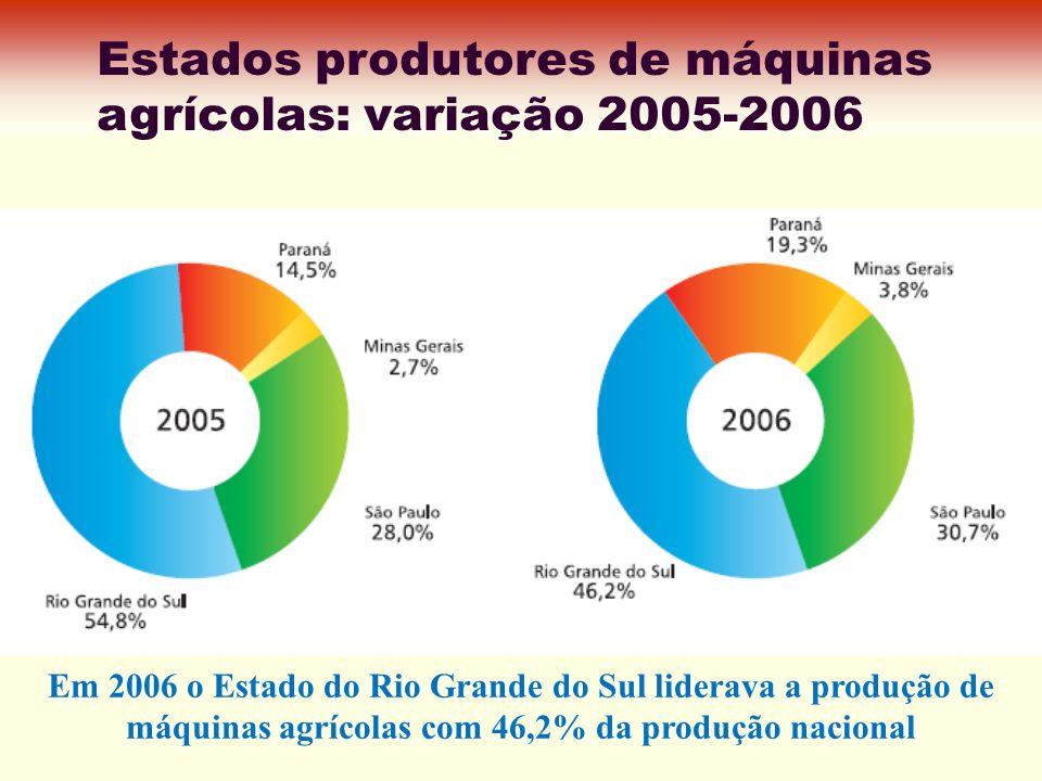 Estados produtores de máquinas agrícolas: variação 2005-2006 Em 2006 o Estado do Rio Grande do Sul liderava a produção de máquinas agrícolas com 46,2%