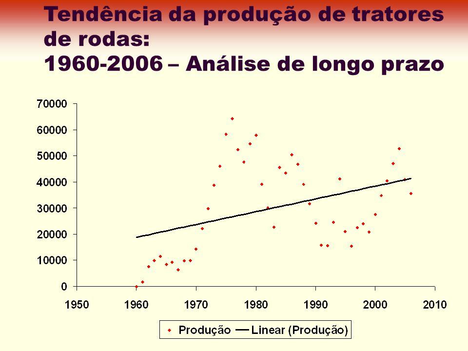 Tendência da produção de tratores de rodas: 1960-2006 – Análise de longo prazo