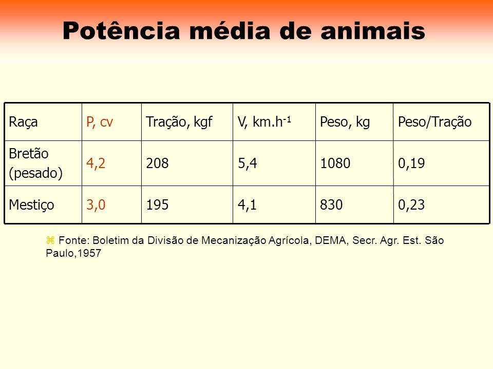 Potência média de animais Fonte: Boletim da Divisão de Mecanização Agrícola, DEMA, Secr. Agr. Est. São Paulo,1957 0,238304,11953,0Mestiço 0,1910805,42
